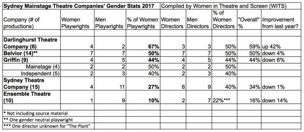 2017-mainstage-theatre-stats-wits